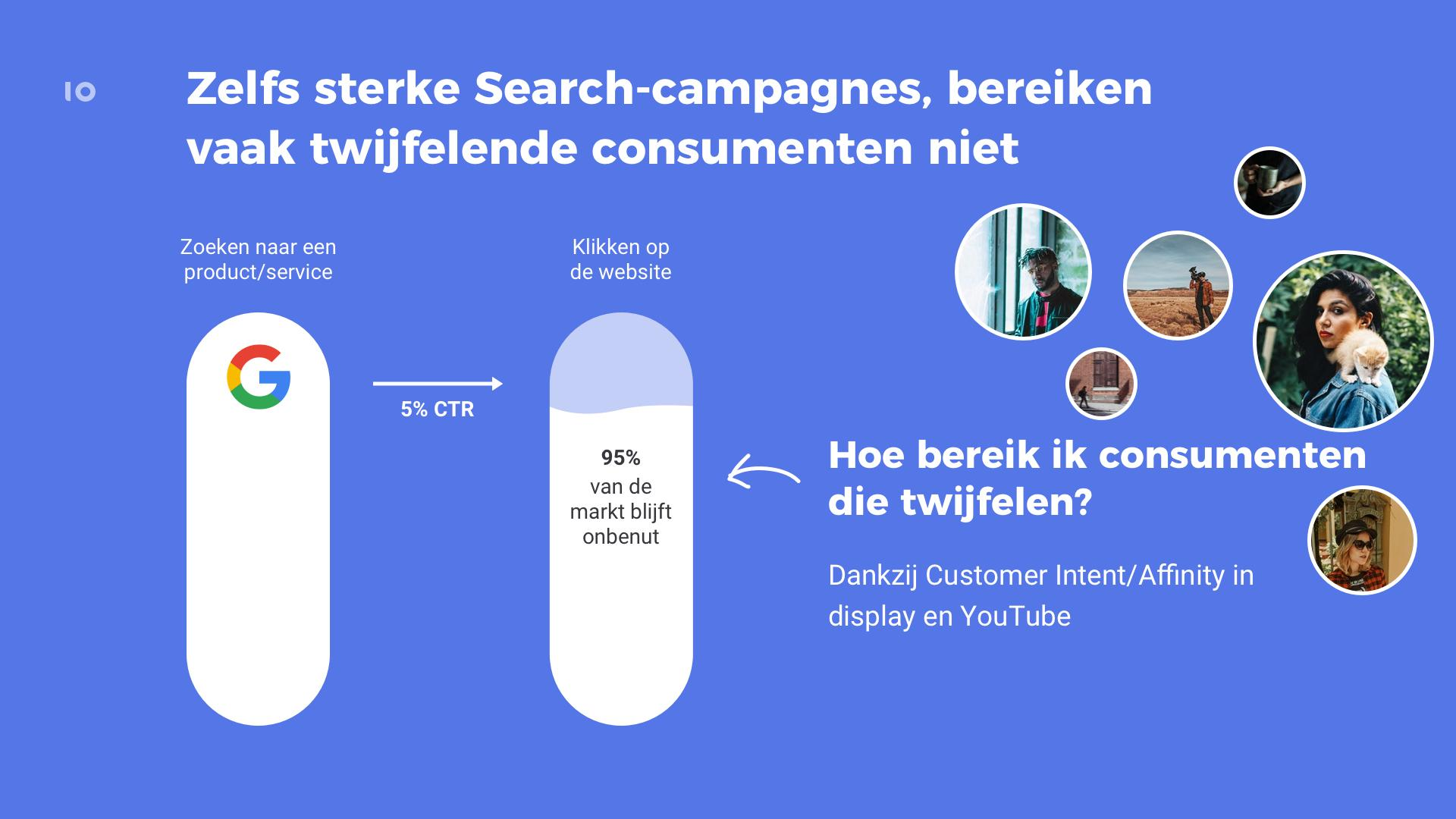 Gemiste kans in Search campagne