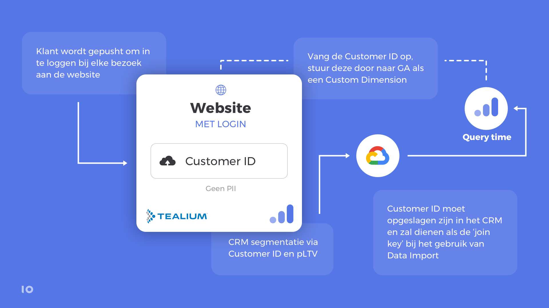 customer ID Google Analytics