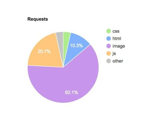 blog-4-ways-to-optimise-next-projects-front-end-performance-requests