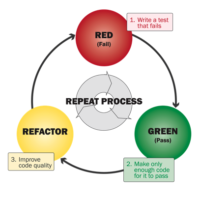 blog-automated_testing-red-green-refactorFINAL2