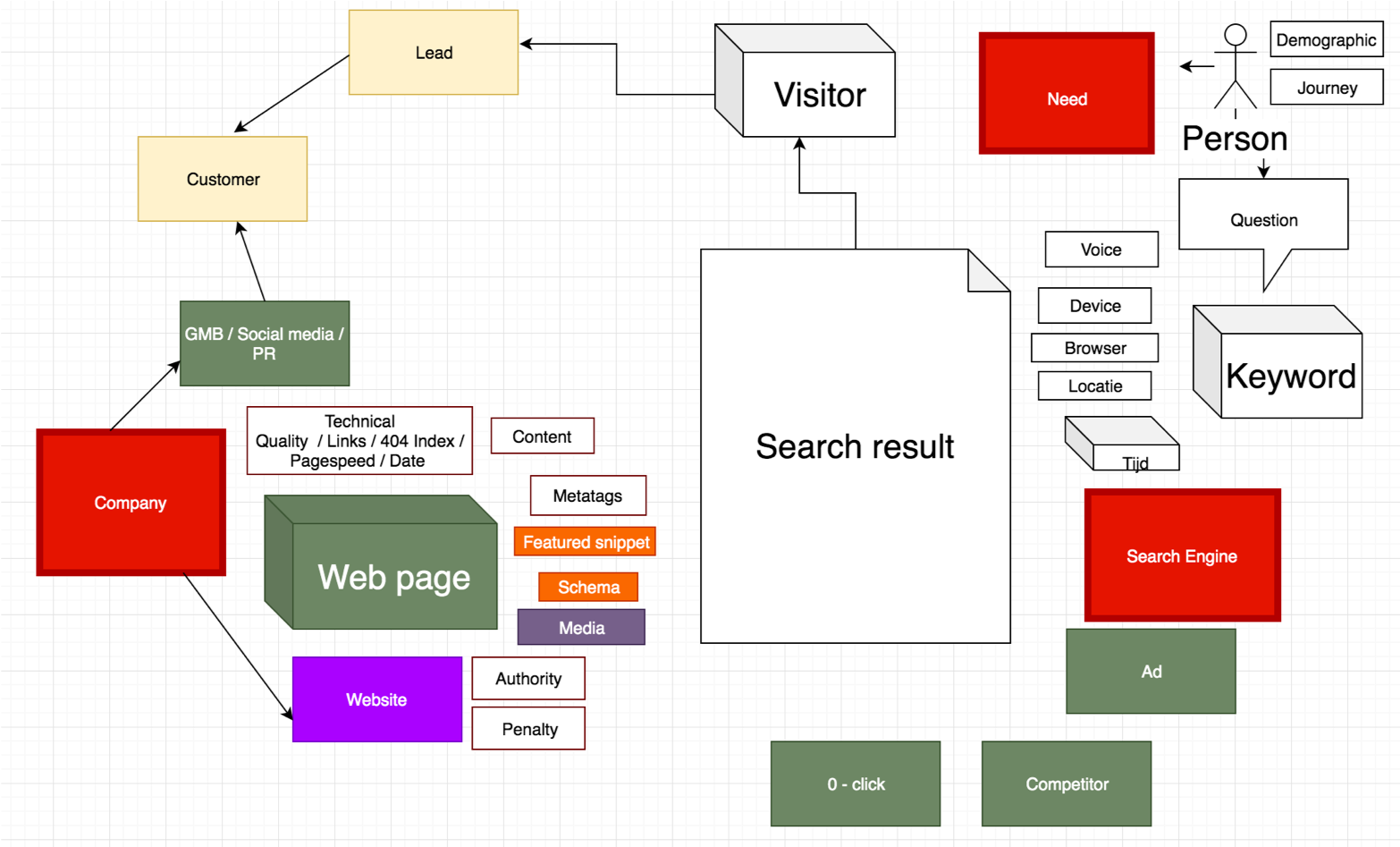 The complex system of SEO