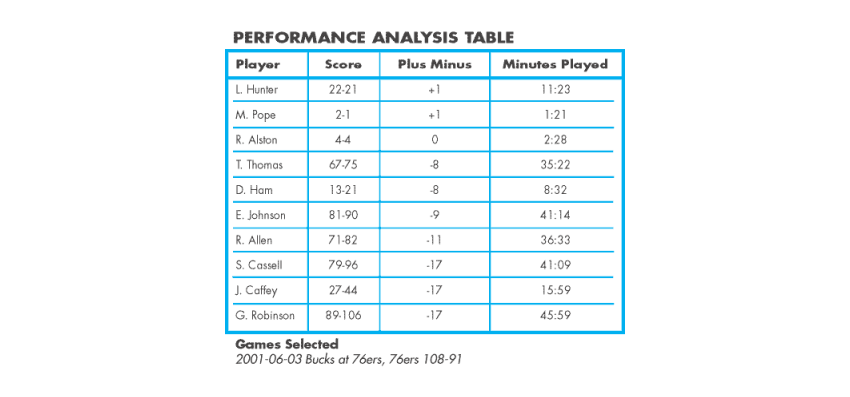 Basketball performace analysis table