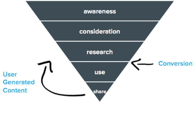 blog-contentmarketingstrategie_het_content_framework-customer_journey