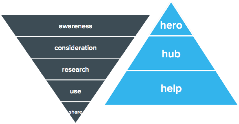 blog-contentmarketingstrategie_het_content_framework-customer_journey_x_contentpiramide