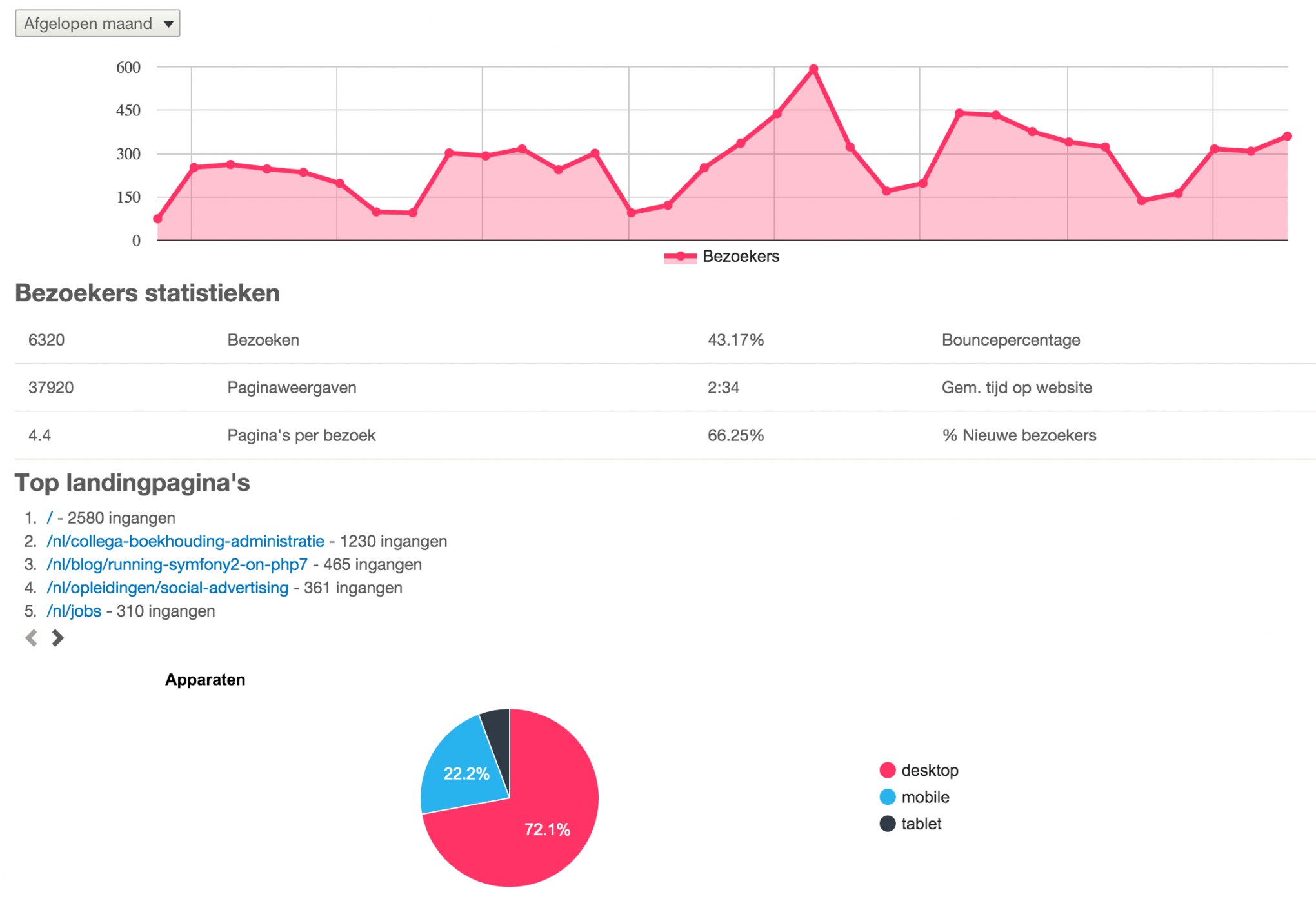 blog-drupal_8_voor_marketeers_en_content_managers-dashboard