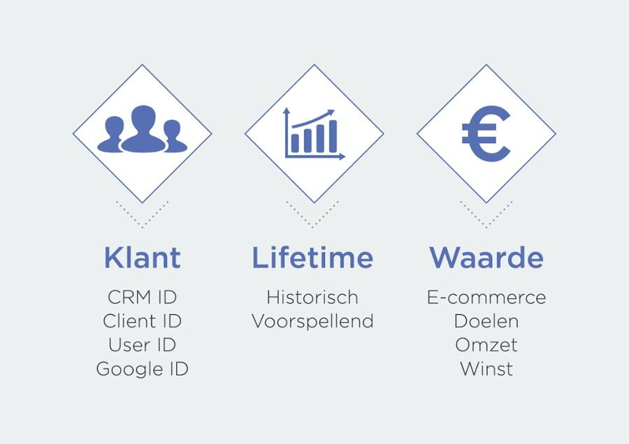 blog-een-betere-marketingmix-dankzij-Customer-Lifetime-Value-berekenen