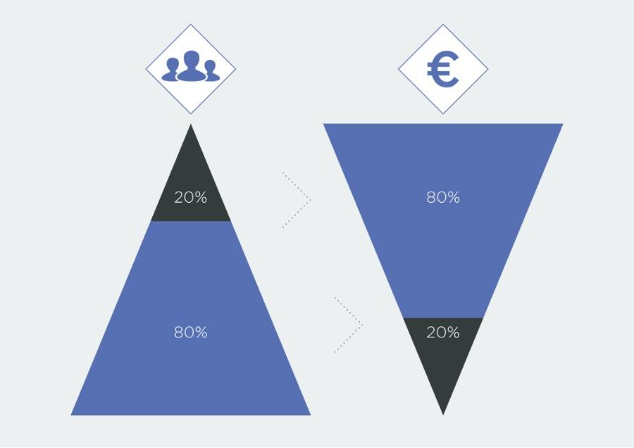 blog-een-betere-marketingmix-dankzij-Customer-Lifetime-Value-pareto-principe