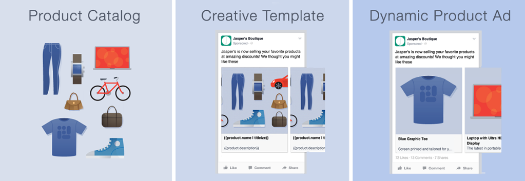 blog-Facebook-Dynamic-Product-Ads-hoe-begin-je-hieraan-ad