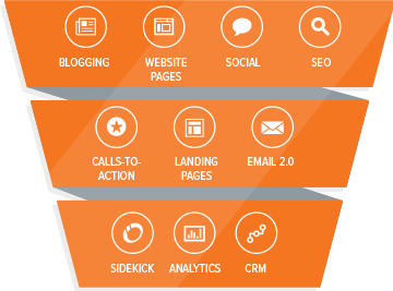 blog-Hoe-werkt-Marketing-Automation-hubspot