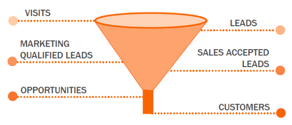 blog-hoe_werkt_inbound_marketing-hubspot_demo_intracto