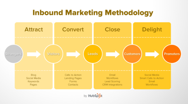 blog-hoe_werkt_inbound_marketing-inbound-marketing-methodology