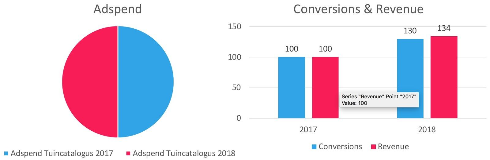 blog-omnichannel_in_de_praktijk_het_succes_van_hubo-conversions_and_revenue