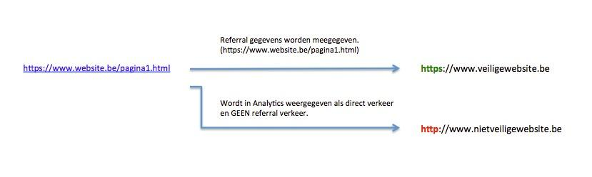 blog-Referral_gegevens_bij_HTTPS_websites-https_referral_verkeer_1