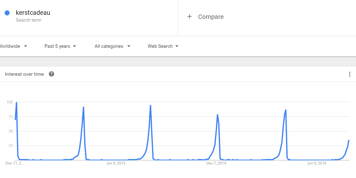 blog-seo_en_sea_is_jouw_online_marketing_campagne_al_christmas_proof-google_trends