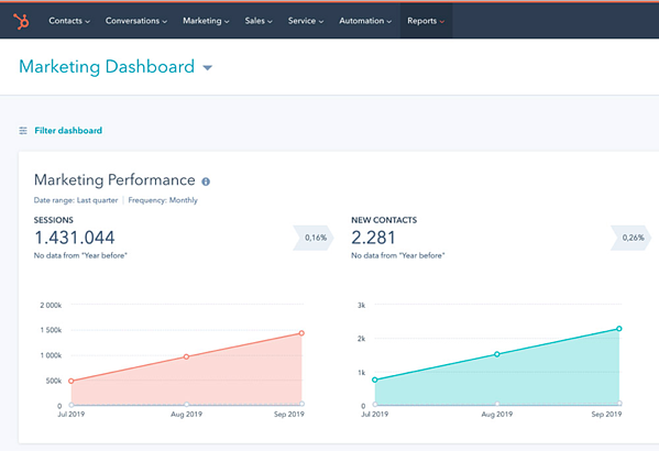 hubspot-performance-overview