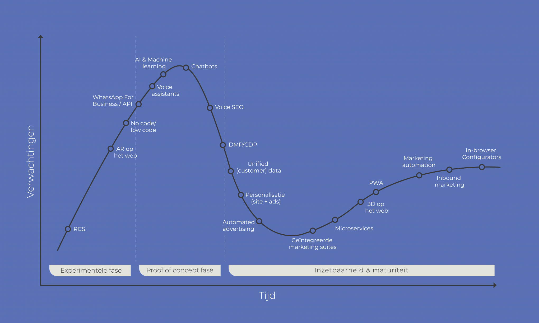 De Hype Cycle - Mathias Vissers, Intracto