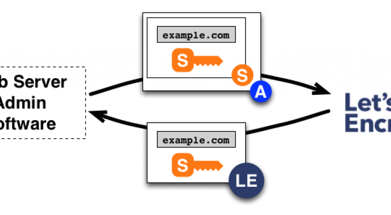 blog-using_let_s_encrypt_certificates_on_AWS_cloudfront-howitworks_certificate