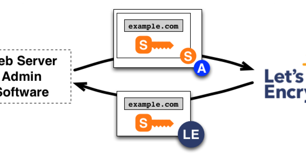 Using Let's Encrypt certificates on AWS CloudFront | Intracto